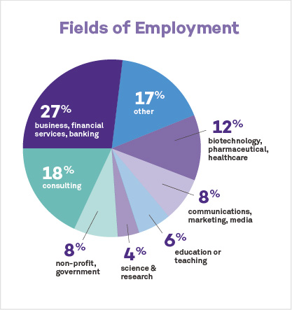 Fields of Employment