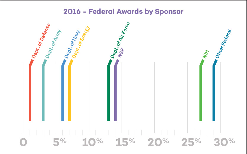 Federal Awards by Sponsor